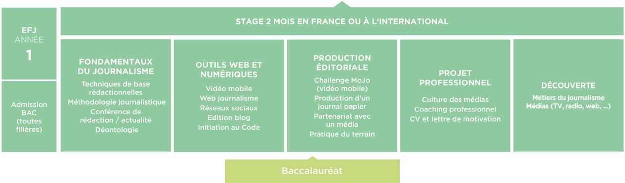 Formation Journalisme 1e Année EFJ - Ecole de Journalisme Plurimédia