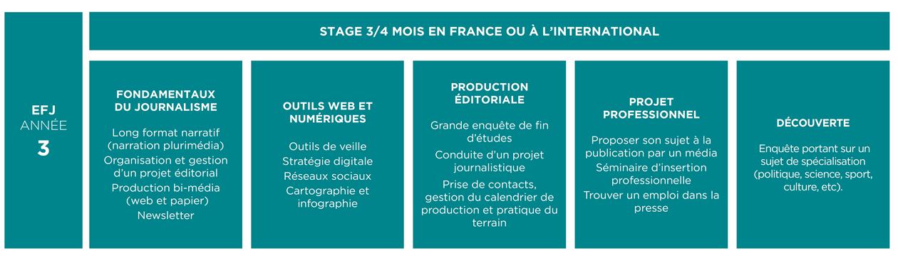 Formation Journalisme 3e Année EFJ - Ecole de Journalisme Plurimédia