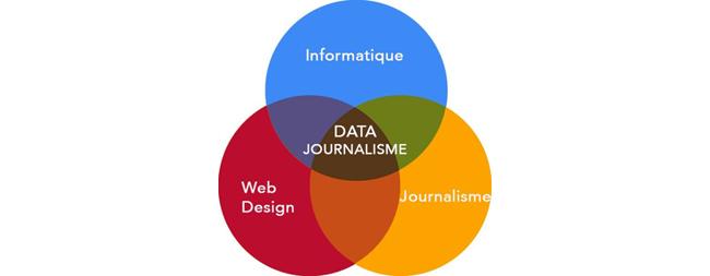 Data journalisme